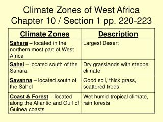 Climate Zones of West Africa Chapter 10 / Section 1 pp. 220-223