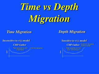 Time vs Depth Migration