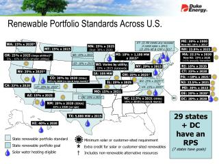 Renewable Portfolio Standards Across U.S.