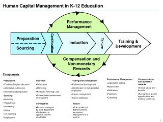 Human Capital Management in K-12 Education