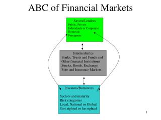 ABC of Financial Markets