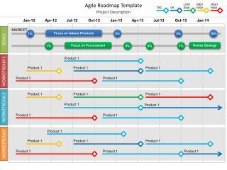 Agile Roadmap Template