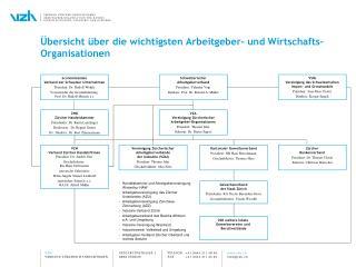 Übersicht über die wichtigsten Arbeitgeber- und Wirtschafts-Organisationen