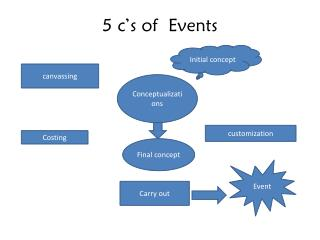 5 c's of  Events