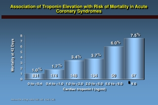 Association of Troponin Elevation with Risk of Mortality in Acute Coronary Syndromes