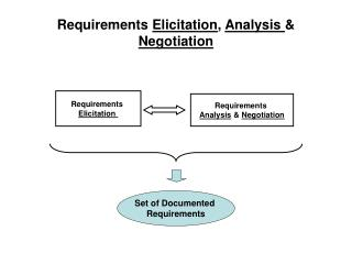 Requirements Elicitation, Analysis  Negotiation