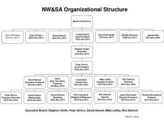 NW&SA Organizational Structure