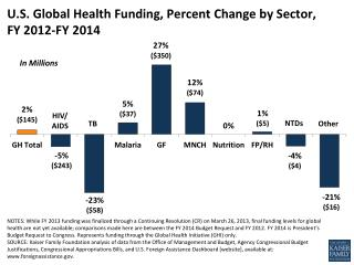 U.S. Global Health Funding, Percent Change by Sector,  FY 2012-FY 2014
