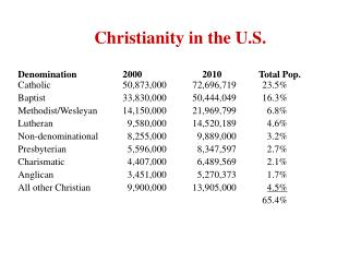 Christianity in the U.S.