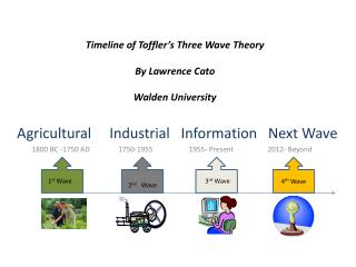 Timeline of Toffler's Three Wave Theory  By Lawrence Cato  Walden University