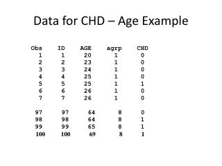 Data for CHD – Age Example