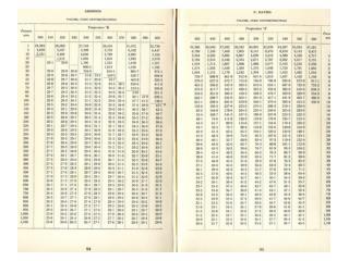 P-V -T Data for Ammonia Gas