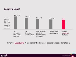 Lead vs Lead !
