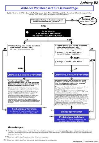 Wahl der Verfahrensart für Lieferaufträge