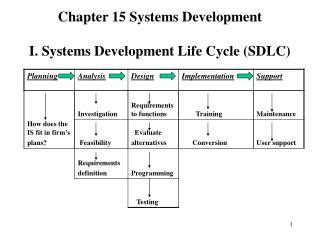 Chapter 15 Systems Development I. Systems Development Life Cycle (SDLC)