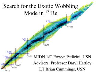 Search for the Exotic Wobbling Mode in  171 Re