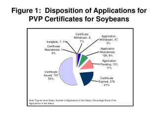 Figure 1:  Disposition of Applications for PVP Certificates for Soybeans