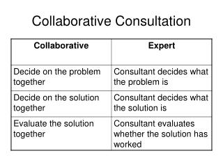 Collaborative Consultation