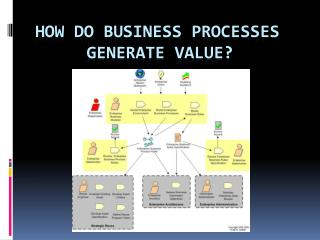 How do Business Processes    	  Generate Value?