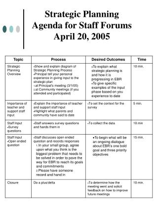Strategic Planning Agenda for Staff Forums April 20, 2005