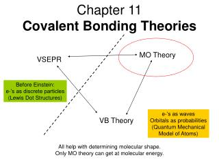 Chapter 11 Covalent Bonding Theories