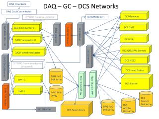 DAQ – GC – DCS Networks
