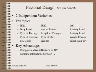 Factorial Design   Two Way ANOVAs