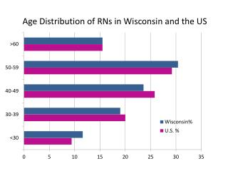 Age Distribution of RNs in Wisconsin and the US