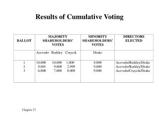 Results of Cumulative Voting