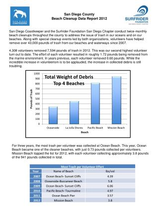 San Diego County  Beach Cleanup Data Report 2012
