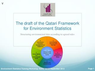 The draft of the Qatari Framework  for  Environment Statistics