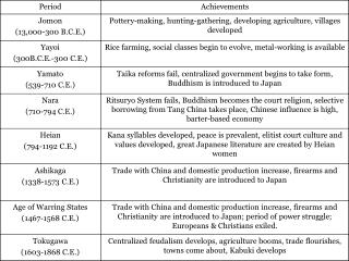 JAPAN TIMELINE EARLY JAPAN