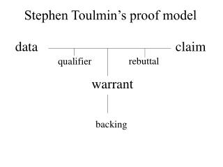 Stephen Toulmin's proof model