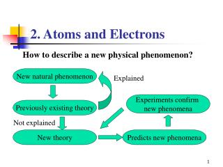 2. Atoms and Electrons