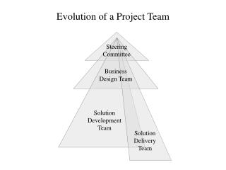 Evolution of a Project Team
