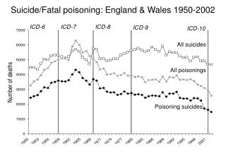 Suicide /Fatal poisoning : England & Wales 1950- 2002