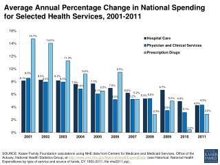 Average Annual Percentage Change in National Spending for Selected Health Services, 2001-2011