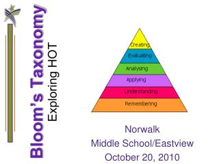 Bloom's Taxonomy Exploring HOT