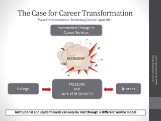 """The Case for Career Transformation Wake Forest conference """"Rethinking Success"""" April 2012"""