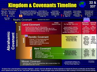 Kingdom & Covenants Timeline