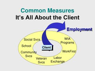 Common Measures It�s All About the Client