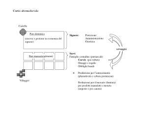 Pars dominica (riserva e gestione in economia del signore)