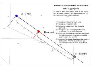 Manovra di soccorso sulla carta nautica Rotta raggiungente