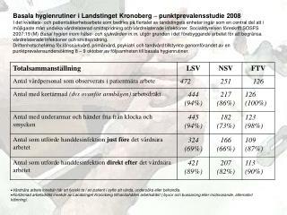 Basala hygienrutiner i Landstinget Kronoberg  –  punktprevalensstudie 2008
