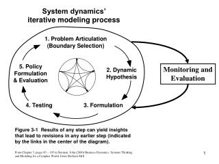 System dynamics'  iterative modeling process