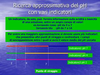 Ricerca approssimativa del pH con vari indicatori