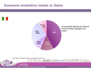 Consumo mediatico totale in Italia