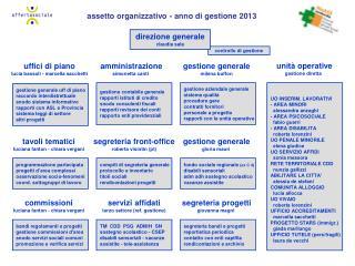assetto organizzativo - anno di gestione 2013