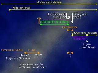 El reino eterno de Dios