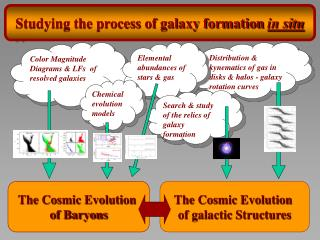 Formation & Evolution of Galaxies Stars, Gas & Dark Matter, Chemical & Dynamical Evolution
